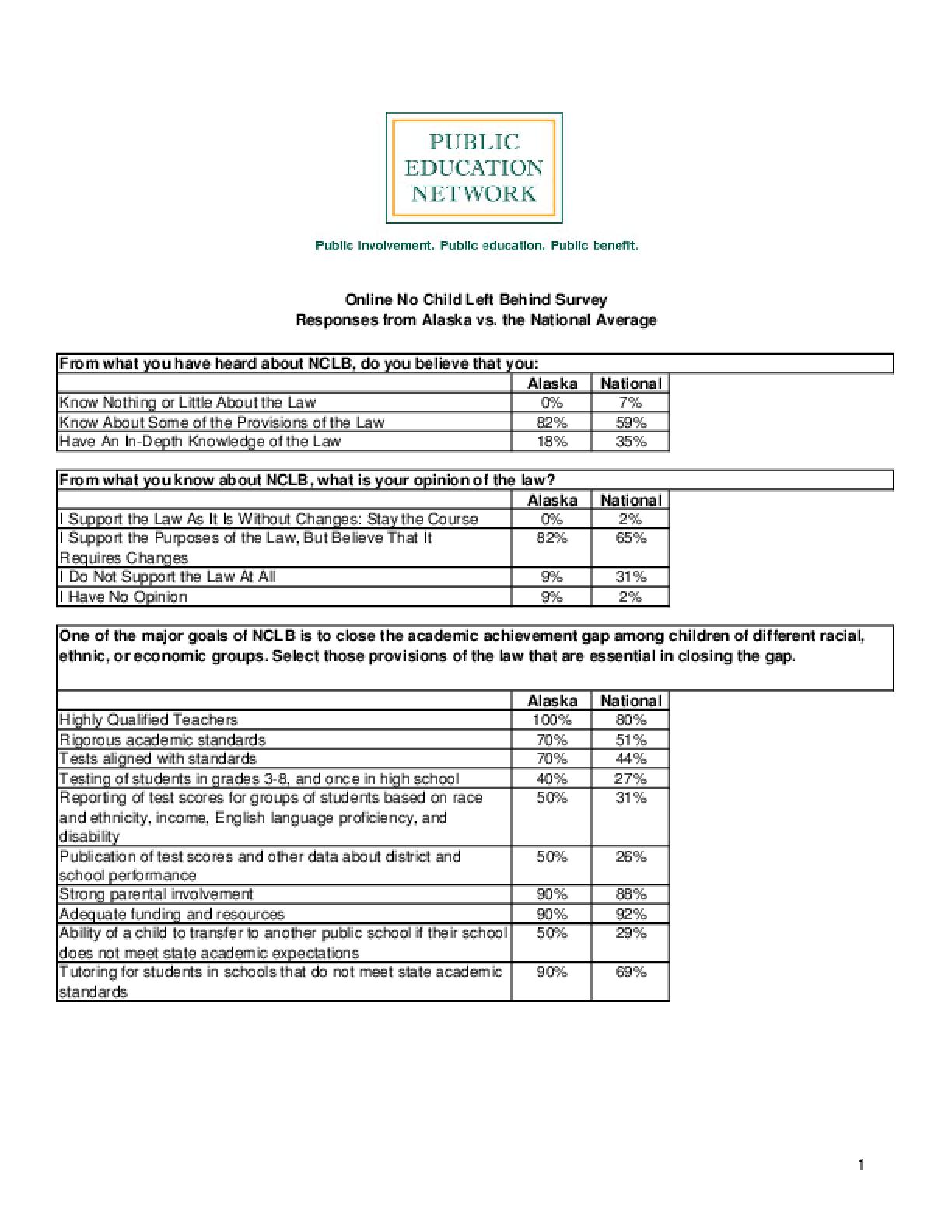 Online No Child Left Behind Survey Responses from Alaska vs. the National Average