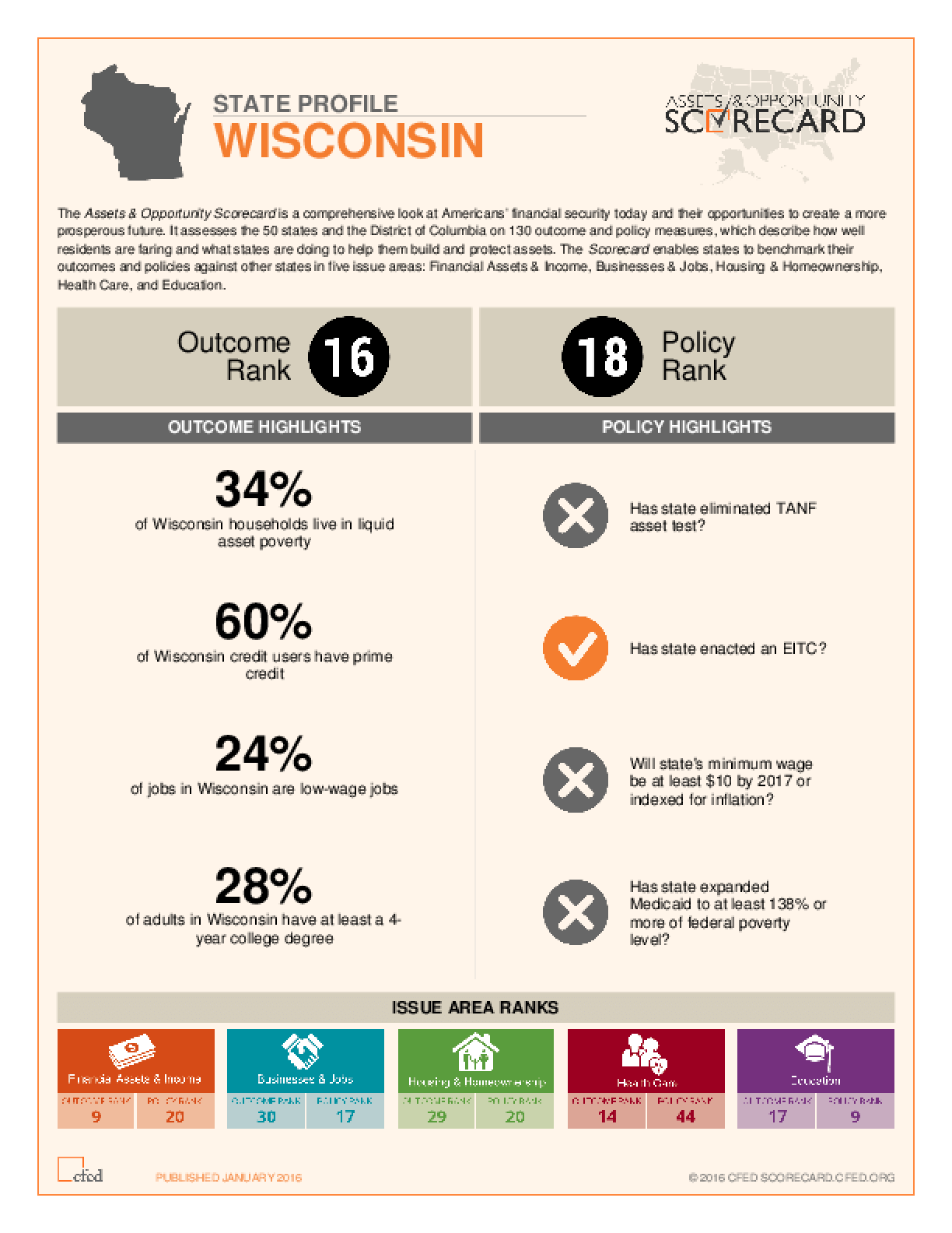 State Profile Wisconsin: Assets and Opportunity Scorecard