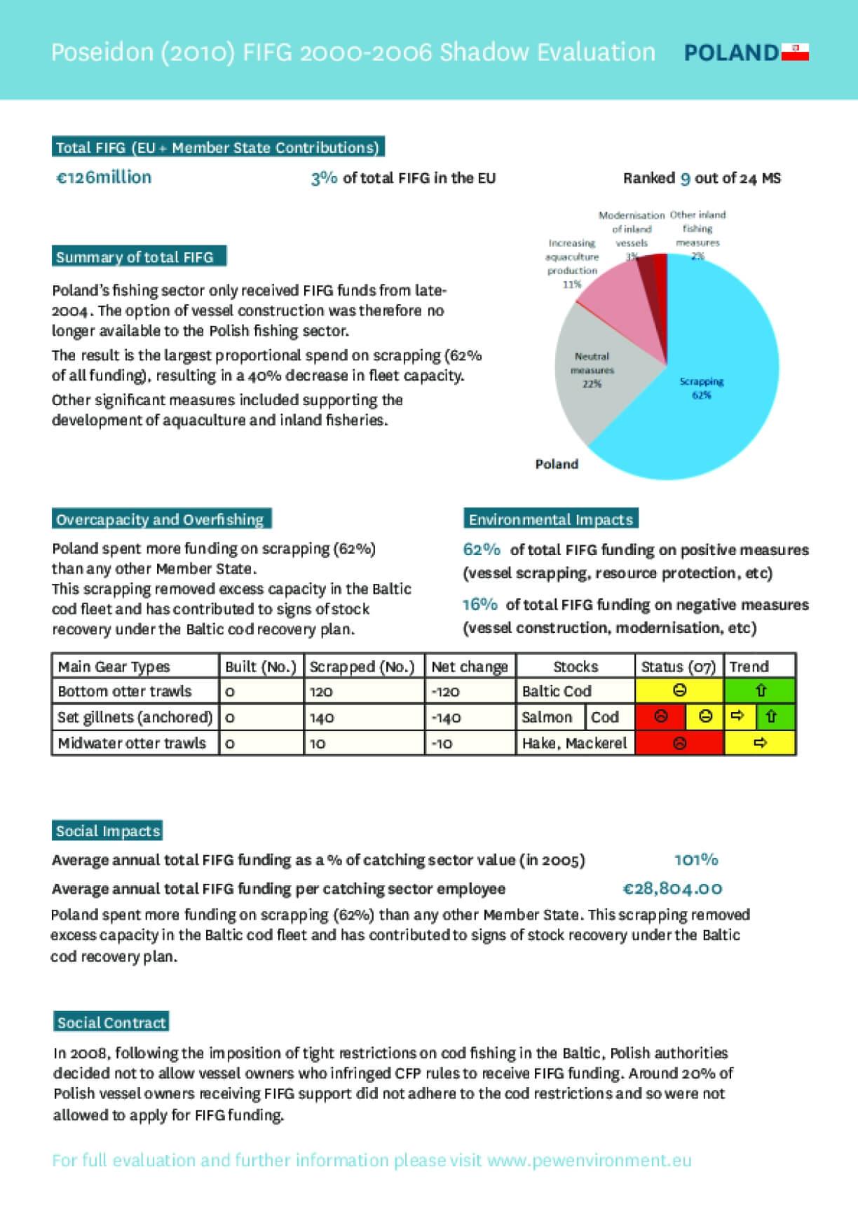 FIFG 2000-2006 Shadow Evaluation - Poland