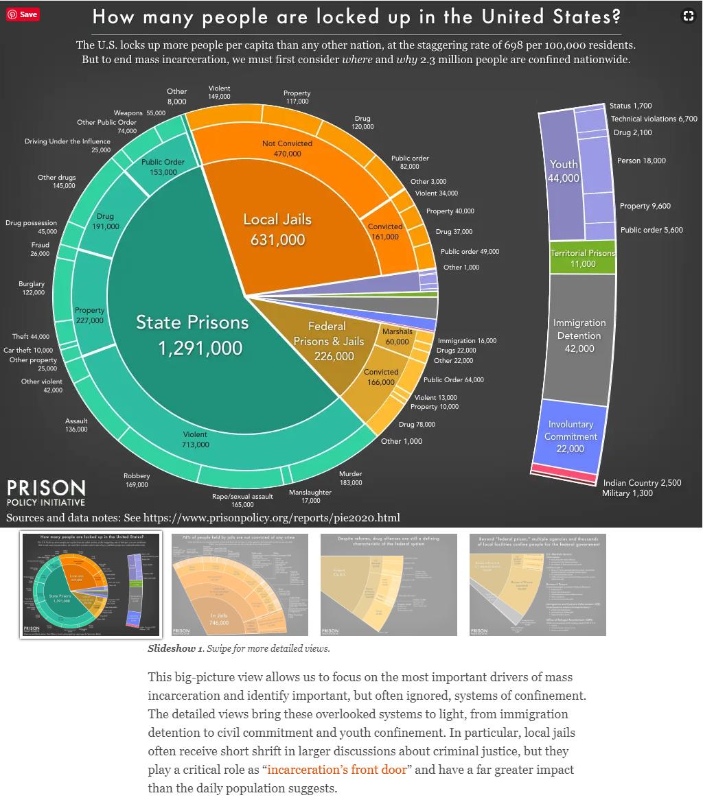 Mass Incarceration: The Whole Pie 2020